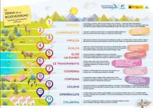 Infografía La Senda de la Biodiversidad